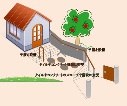 改修 住宅